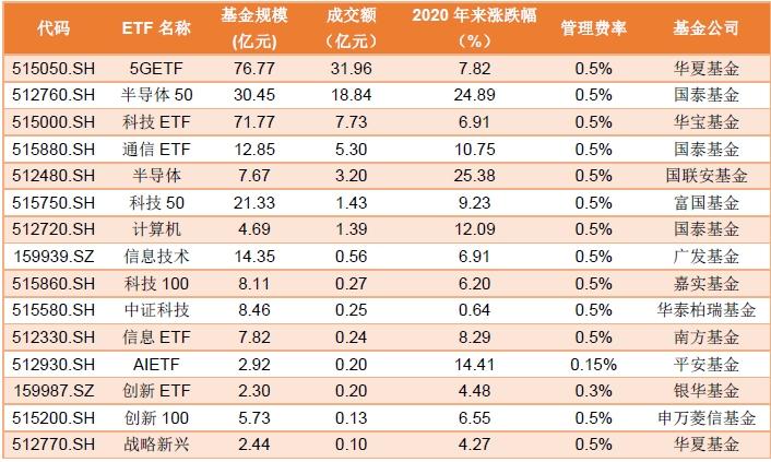 科技类ETF近1个月590亿资金涌入 抄底时机来了?踩准风口选择ETF不再难
