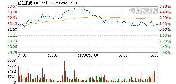 益生股份3月18日盘中涨幅达5%  报33.27元
