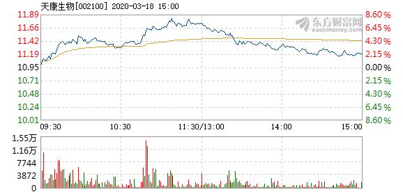 天康生物3月18日快速上涨  报11.43元