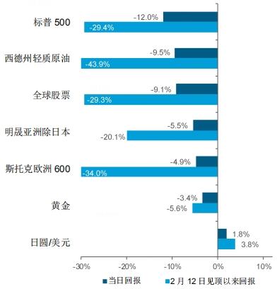 谯水风险平价战略基金的破产:VIX暴涨导致资产乱卖