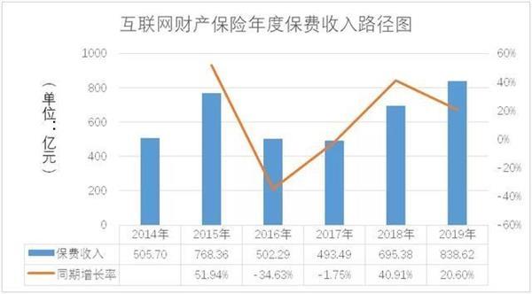 2019年互联网财产保险保费收入838.62亿元,同比增长20.6%