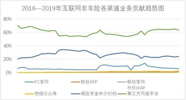 互联网非车险反转路径:近6年复合增长率高达90.8%