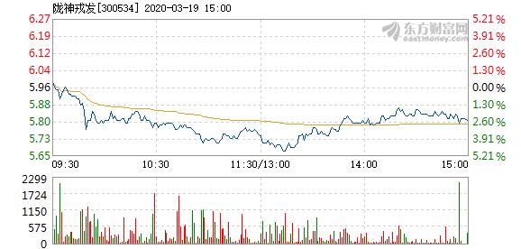 陇神戎发3月19日加速下跌 报价5.78元