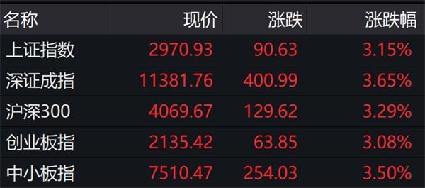 乐天派PK谨慎!当「大款主」不同意时,银行和保险机构如何看待市场前景?