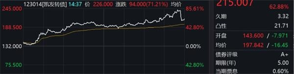 上海证券交易所:将可转换债券交易纳入重点监控