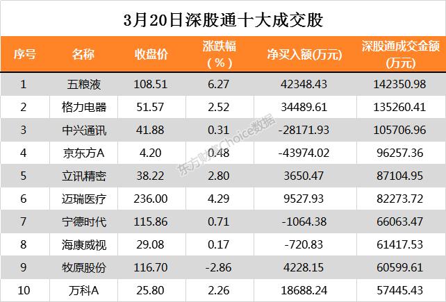 北向资金今日净买入招商银行7.48亿、贵州茅台4.44亿