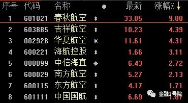 """金融机构243亿元重仓20只机场航运股!融资客40亿元""""抄底""""这17股"""