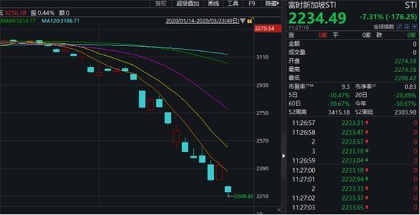 亚太股市早盘再度重挫!全球股市跌势何时止?将会出现三大转机和两大新风险