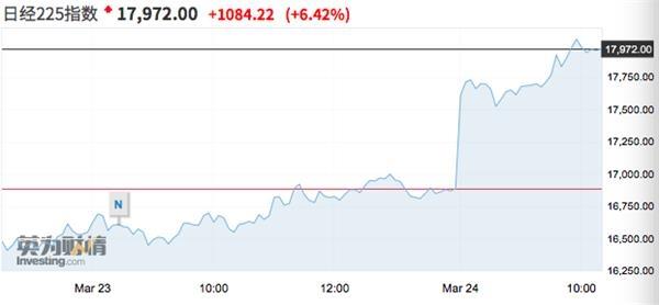 美联储救市提振亚太股市普涨 日韩涨到熔断