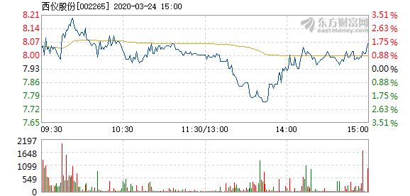 西仪股份3月24日快速上涨  换手率0.48%