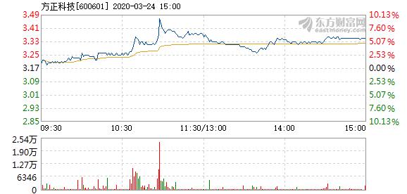 方正科技3月24日快速回调 报3.38元