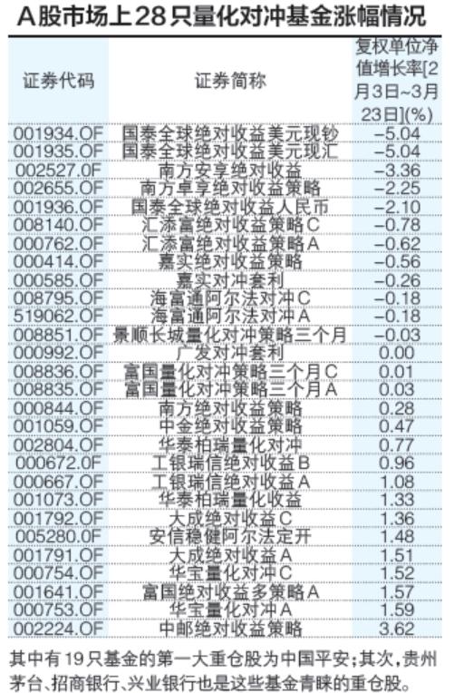a股量化对冲基金的表现超过上证综指10个百分点