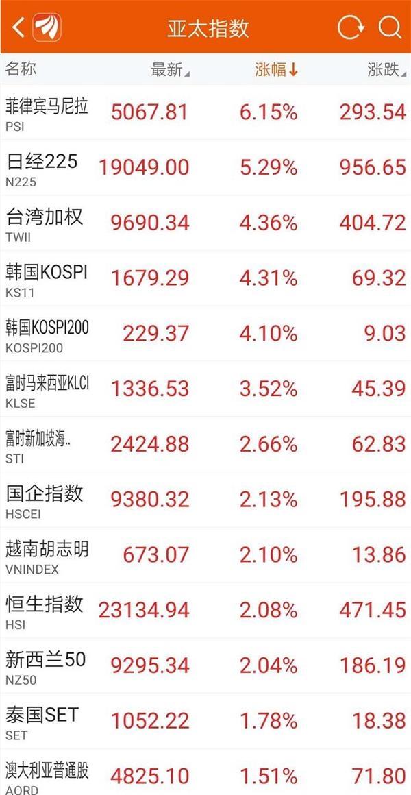 A股全线大涨 外资继续买买买!更有超50亿资金抄底ETF