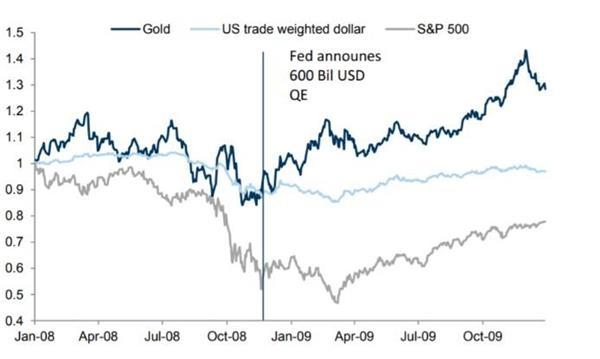 多家投行暗示黄金拐点已到!美国大规模刺激改变黄金游戏规则 两大加拿大投行建议逢低买入