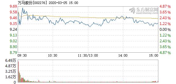 万马股份3月25日快速上涨 成交1.98亿元