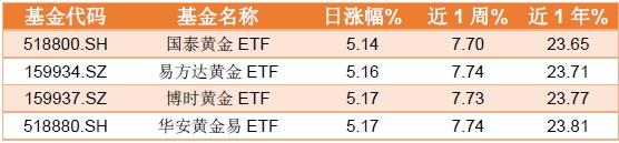 金价飙升!黄金ETF赚钱效应凸显 当下黄金交易需警惕哪些风险?,基金是什么