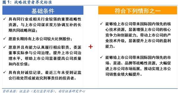 """安信策略陈果:""""战投""""新标准如何重塑定增市场格局"""
