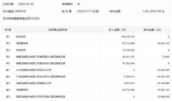 华大基因放量涨停 全天成交额16.52亿元