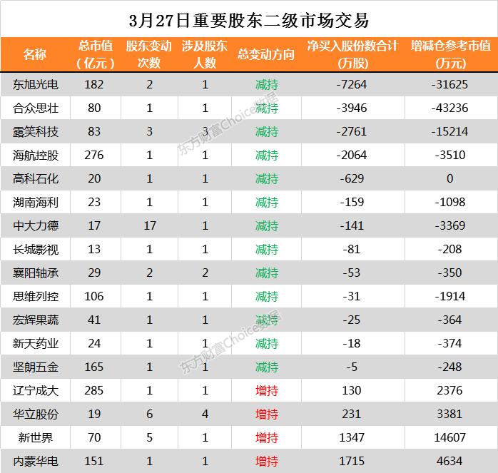 17家公司公告进行股东增减持 蓝色光标1.43亿股今日解禁