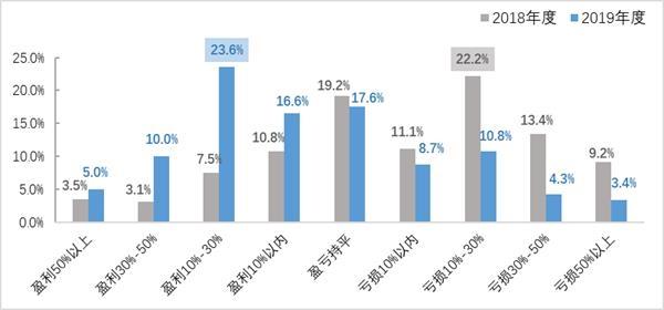 2019投资者全景图:过半股民赚钱 机构盈利超9成
