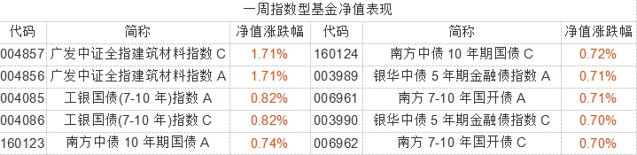 流动性环境宽松 市场波动较大仍处震荡有望上行