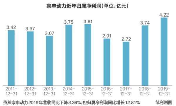 宗申动力外销收入下滑2019年营收同比降3.36%