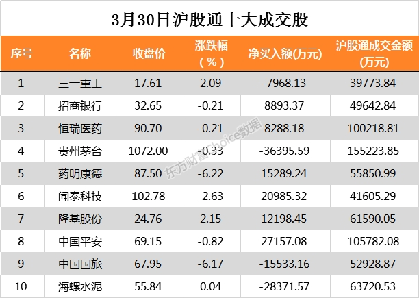 「融配资」北向资金今日净流出1.26亿元 大幅净买入中国平安2.72亿元