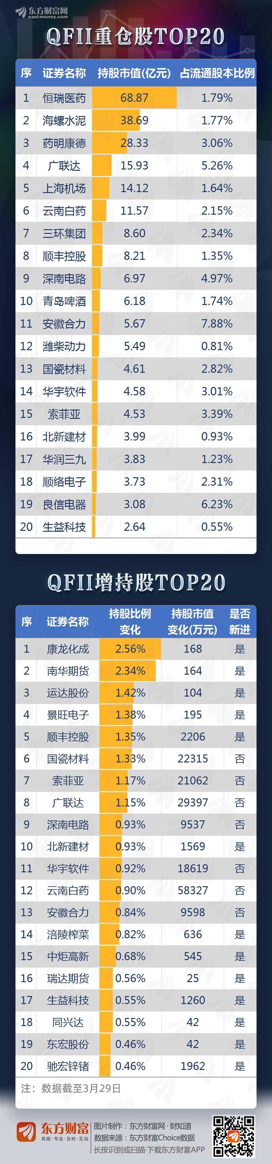图说:QFII最新增持数据揭晓!这些公司受外资偏爱