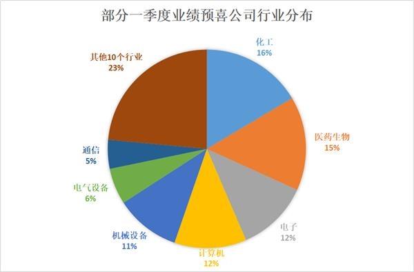 「个股期权配资」151家上市公司公布一季度业绩预告 35家公司净利有望翻番(附名单)