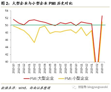 西南策略:如何看待3月PMI超预期