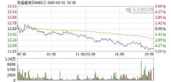 东岳硅材3月31日盘中跌幅达5%  报11.96元