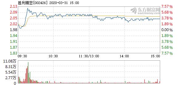 胜利精密3月31日快速上涨 换手率0.87%