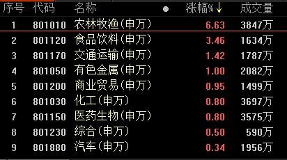 「股票配资小彭」复盘74涨停股:农牧、食品领涨 华资实业4板