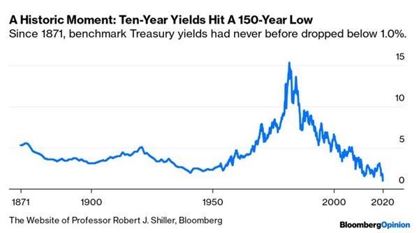 全球金融市场瞬息万变 把握最新全球市场动向——华尔街图录(3月4日)