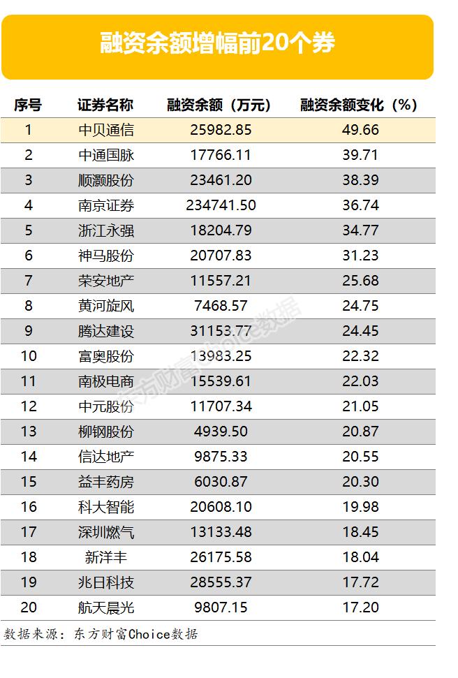 两市两融余额增加31.82亿元 194股融资余额降幅超3%