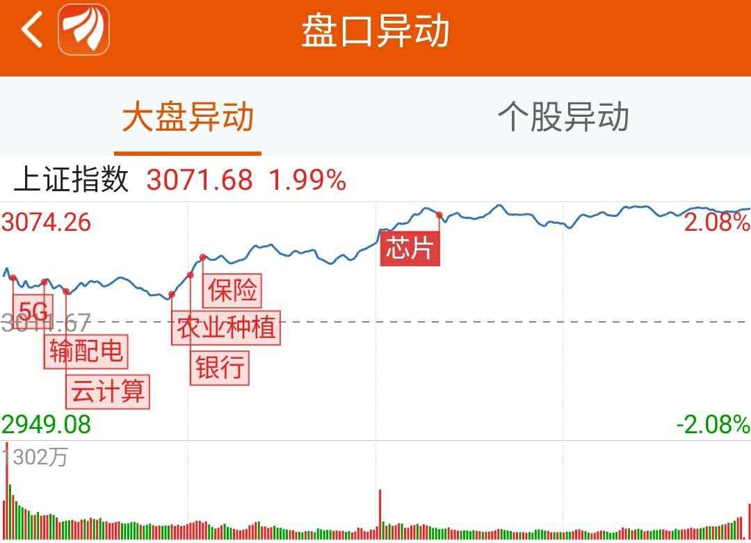 龙虎榜:3.1亿资金抢筹南京证券 机构买入10股
