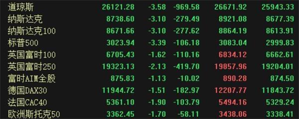 美股再度暴跌千点!美国加州也进入紧急状态 全球避险情绪升温 A股资金也涌入防御板块!
