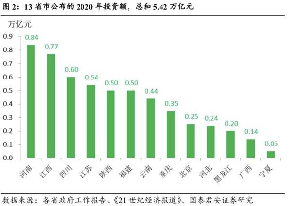"""国泰君安花长春:""""新基础设施""""的概念已经火了,这是政策的大趋势,反映了TMT市场的人心"""