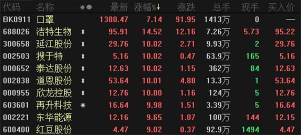 全球股市巨震 A股韧性彰显!口罩概念涨势更甚一度走红 但机构却在频频出货