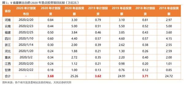 徐彪:近期主要省份的投资计划中有哪些变化值得关注?