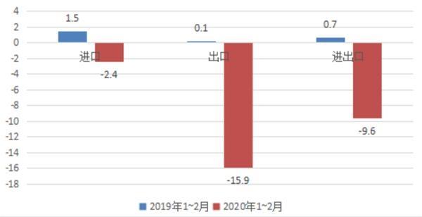 进出口增速降9.6% 贸易逆差425亿 专家如何解读今年前2个月外贸数据?