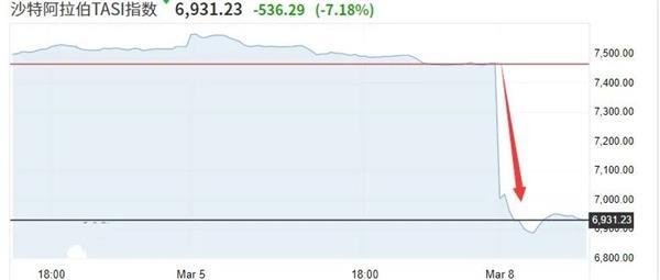 刚刚 中东又炸了!报复俄罗斯 沙特突放大招:油价狂打折 20年罕见!股市重挫7% 科威特跌停熔断!沙特阿美暴跌破发!