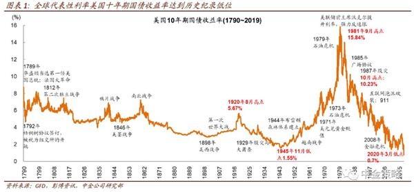 中金策略:海外市场剧烈波动、油价大跌 超低利率之下高股息策略也是稳健之选
