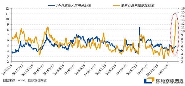 点石成金:离岸信用收缩施压A股 股指短期宽幅震荡中期蓄势