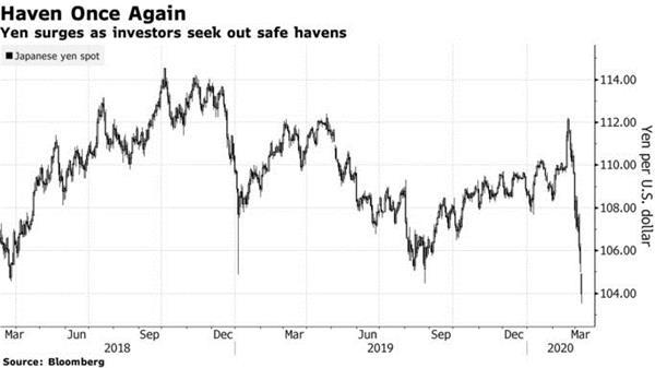 油市地震下的汇市格局:商品货币重挫、美元承压、日元飙涨!