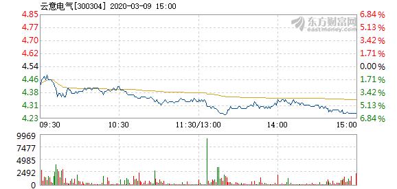 300304云意电气3月9日盘中下跌 成交量3.11万手