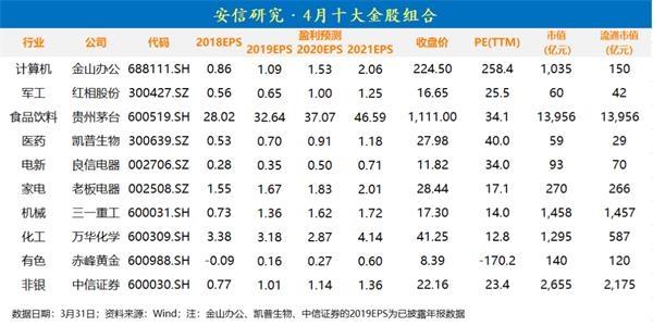 「配资公司倒闭」安信研究:A股目前处于牛市过渡期 战略上应乐观(附4月金股)
