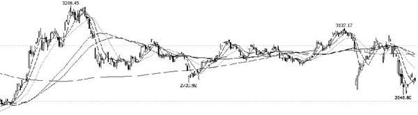 海外市场影响股市下跌 把握A股中长线机遇