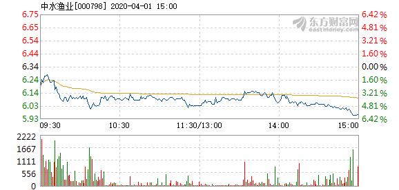 中水渔业4月1日盘中跌幅达5%  换手率0.96%