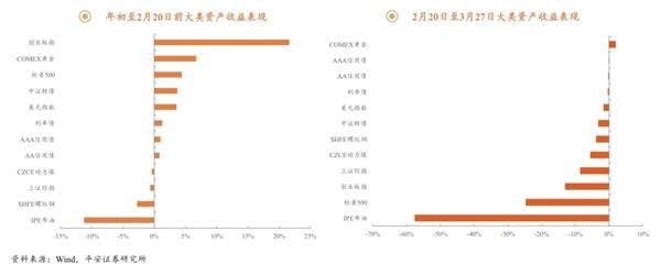 全球资产冲击!如何投资中国的债券和债基火?